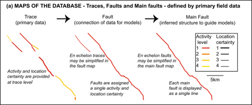 Figure describing the difference between the three levels of fault mapping in the Fault2SHA Central Apennines database